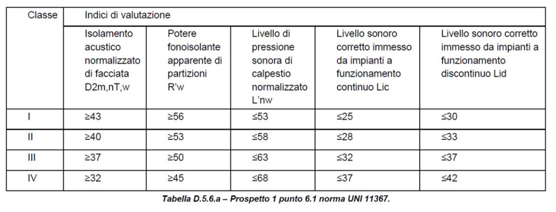 Commentario Legge Regionale N 14 2019 Veneto 2050